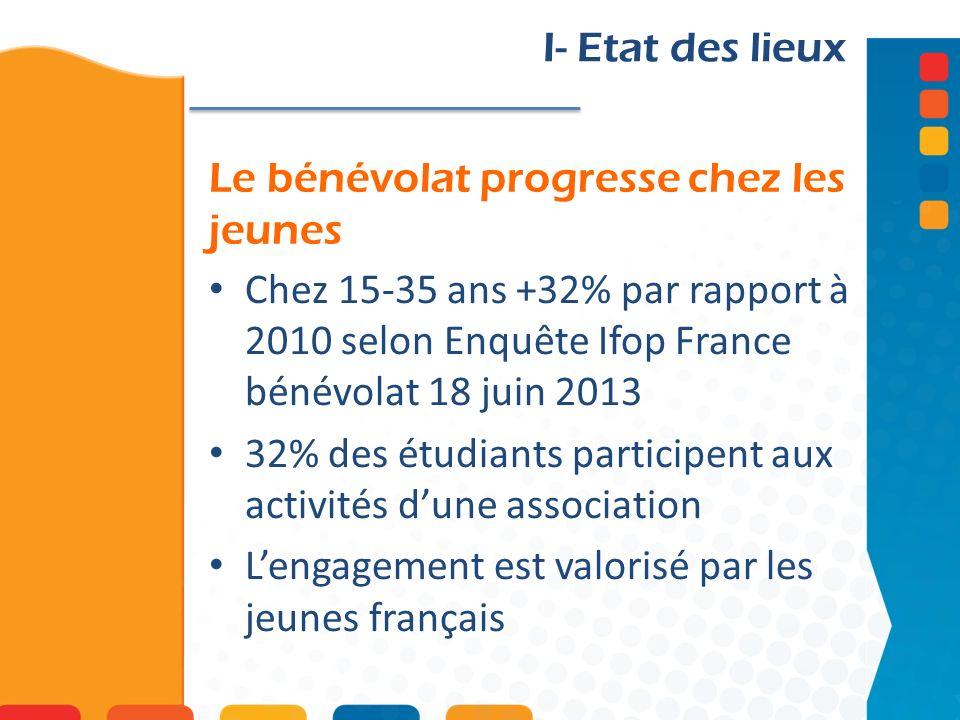 Le bénévolat progresse chez les jeunes I- Etat des lieux Chez 15-35 ans +32% par rapport à 2010 selon Enquête Ifop France bénévolat 18 juin 2013 32% des étudiants participent aux activités dune association Lengagement est valorisé par les jeunes français
