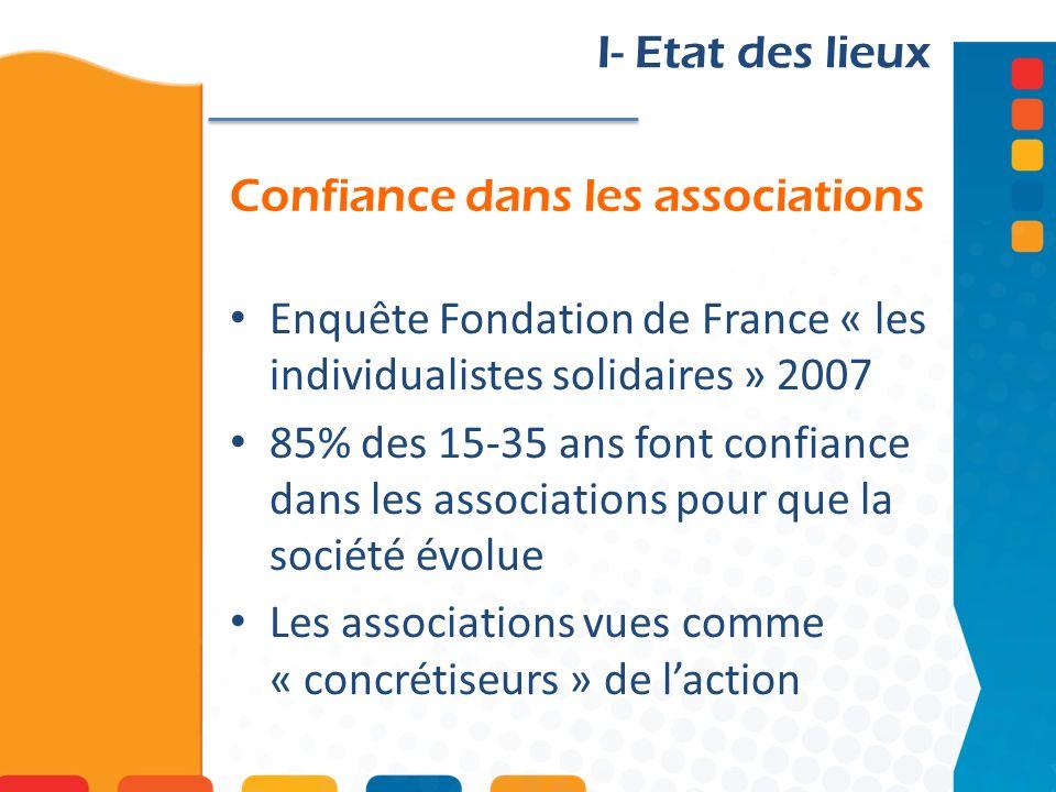 Confiance dans les associations I- Etat des lieux Enquête Fondation de France « les individualistes solidaires » 2007 85% des 15-35 ans font confiance dans les associations pour que la société évolue Les associations vues comme « concrétiseurs » de laction