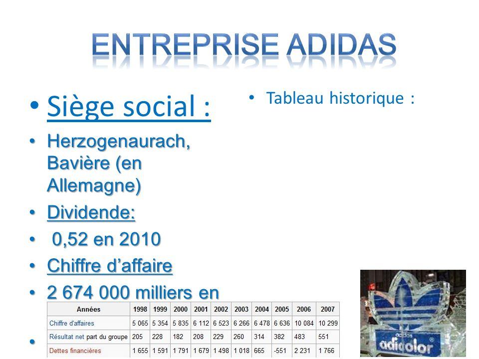 1979 : Copa Mundia 1985 : Aps 1991 : lancement des materiel de sport professionel 1994 : Pretador 1996 : FeetYouWear 2004 : lancement de adidas 1