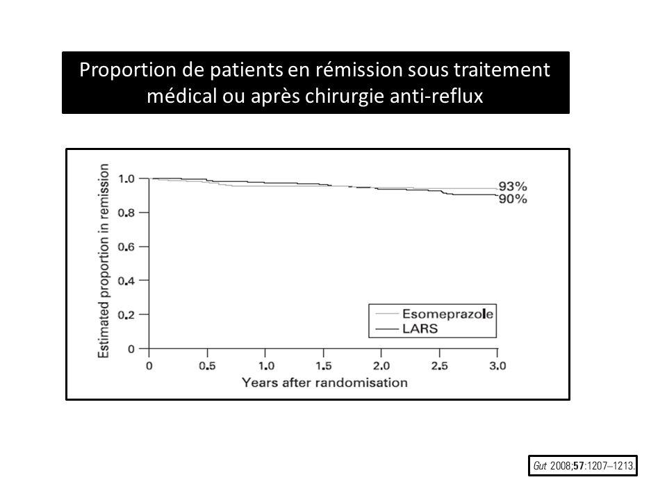Conclusion Les auteurs concluent que, sur les 3 premières années de cette étude au long terme, une fundoplicature laparoscopique et un traitement chronique par ésoméprazole sont pareillement efficaces en termes de contrôle dun reflux gastrooesophagien et bien tolérés.