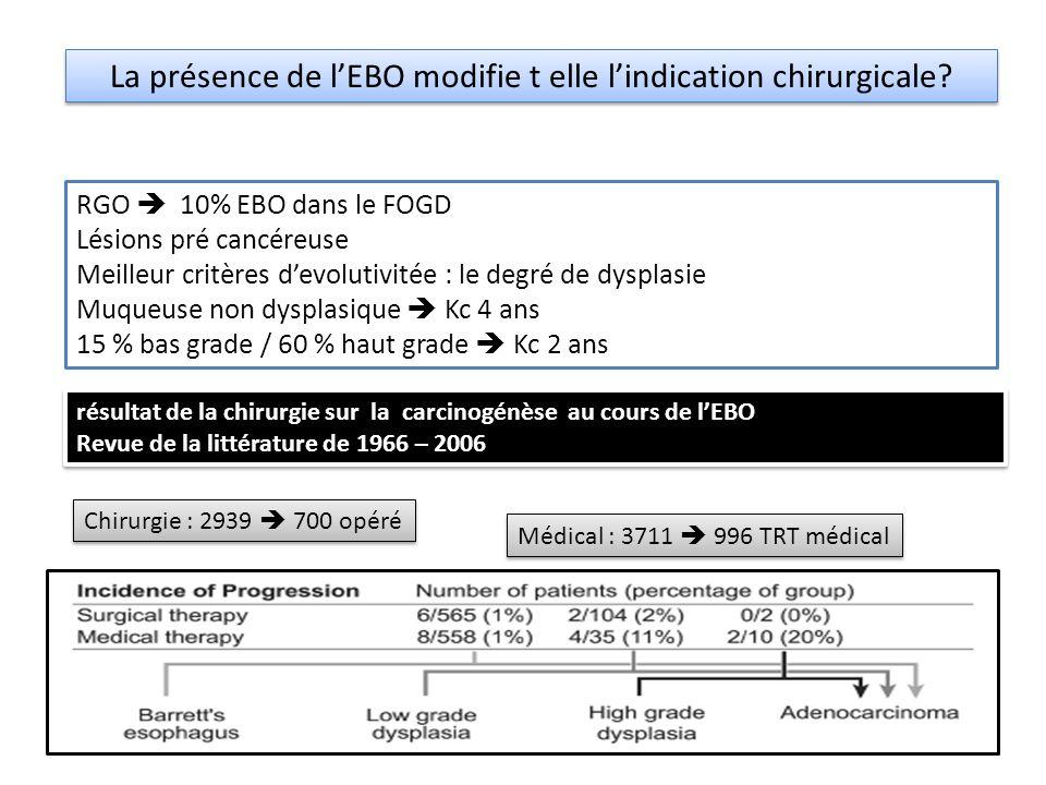 La présence de lEBO modifie t elle lindication chirurgicale? RGO 10% EBO dans le FOGD Lésions pré cancéreuse Meilleur critères devolutivitée : le degr