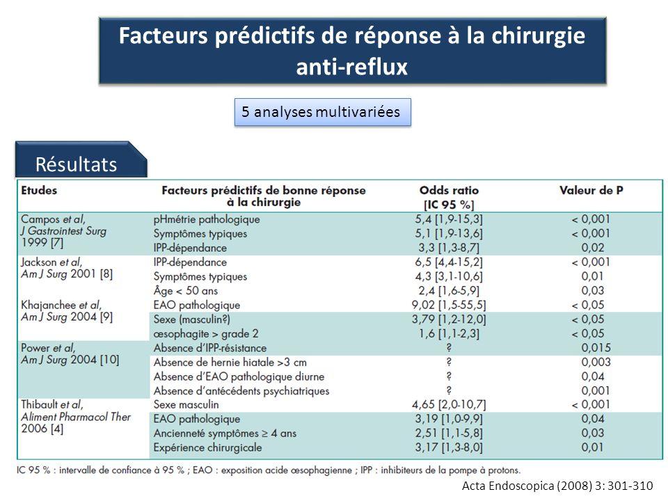Facteurs prédictifs de réponse à la chirurgie anti-reflux Acta Endoscopica (2008) 3: 301-310