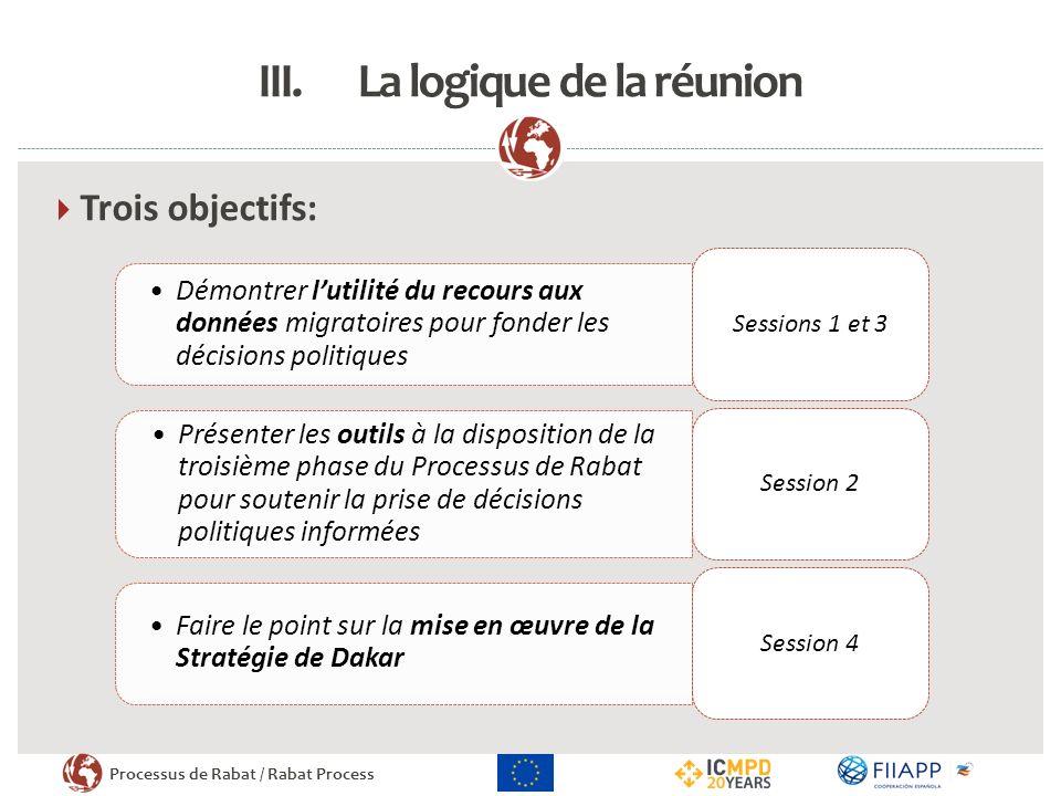 Processus de Rabat / Rabat Process III.La logique de la réunion Trois objectifs: Démontrer lutilité du recours aux données migratoires pour fonder les décisions politiques Sessions 1 et 3 Présenter les outils à la disposition de la troisième phase du Processus de Rabat pour soutenir la prise de décisions politiques informées Session 2 Faire le point sur la mise en œuvre de la Stratégie de Dakar Session 4