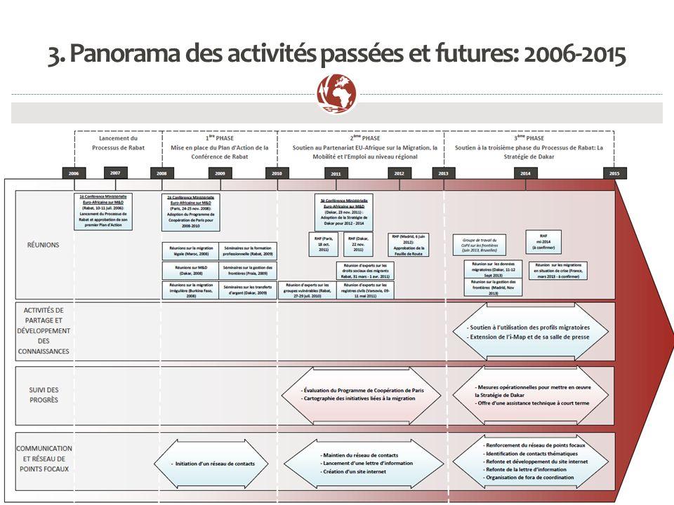 Processus de Rabat / Rabat Process 4. La Stratégie de Dakar Session 4