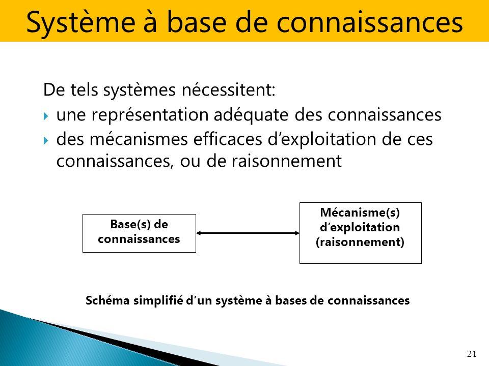 De tels systèmes nécessitent: une représentation adéquate des connaissances des mécanismes efficaces dexploitation de ces connaissances, ou de raisonnement 21 Mécanisme(s) dexploitation (raisonnement) Base(s) de connaissances Schéma simplifié dun système à bases de connaissances Système à base de connaissances