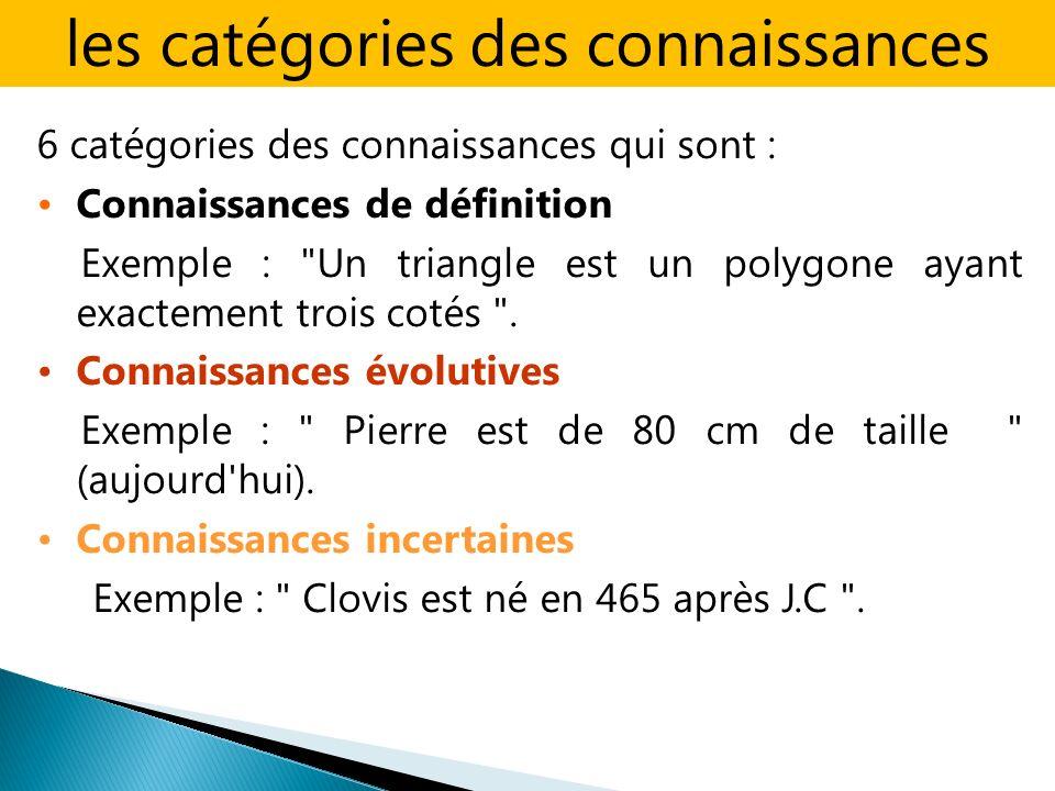 6 catégories des connaissances qui sont : Connaissances de définition Exemple : Un triangle est un polygone ayant exactement trois cotés .
