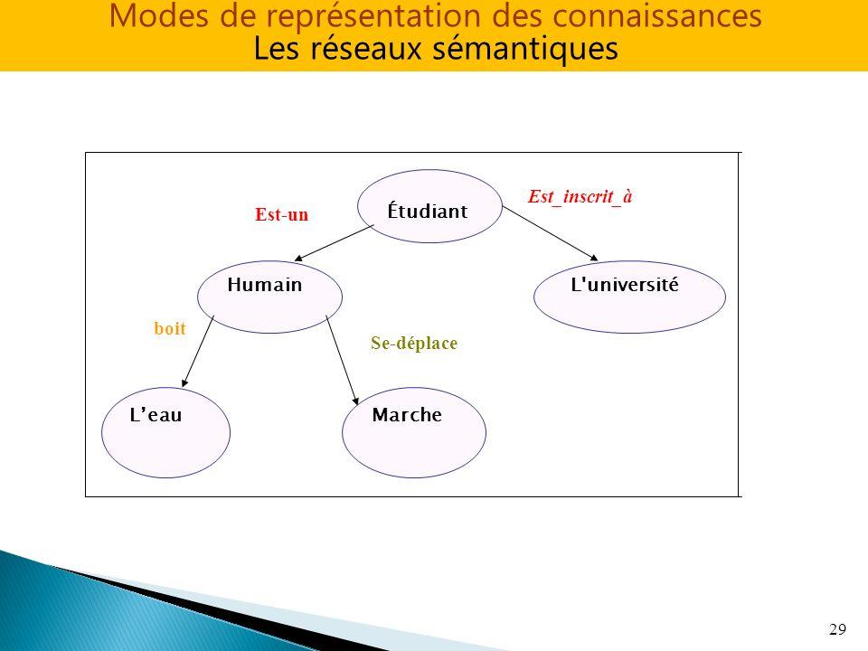 29 Étudiant L'universitéHumain MarcheLeau Est_inscrit_à Est-un boit Se-déplace Modes de représentation des connaissances Les réseaux sémantiques