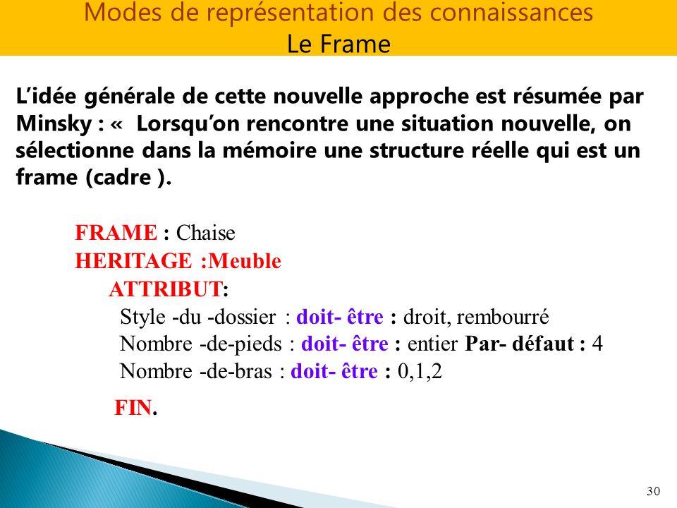 30 Lidée générale de cette nouvelle approche est résumée par Minsky : « Lorsquon rencontre une situation nouvelle, on sélectionne dans la mémoire une structure réelle qui est un frame (cadre ).