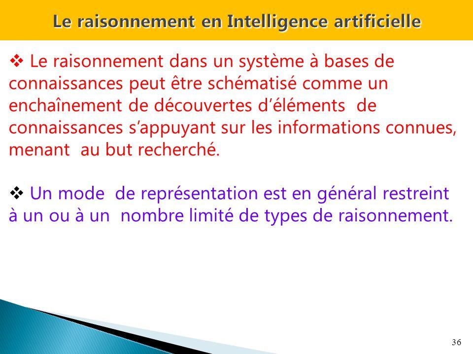 36 Le raisonnement dans un système à bases de connaissances peut être schématisé comme un enchaînement de découvertes déléments de connaissances sappuyant sur les informations connues, menant au but recherché.