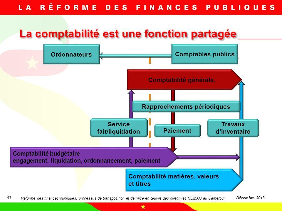 La comptabilité est une fonction partagée 13Décembre 2013 Ordonnateurs Comptabilité générale, Comptabilité matières, valeurs et titres Comptabilité bu