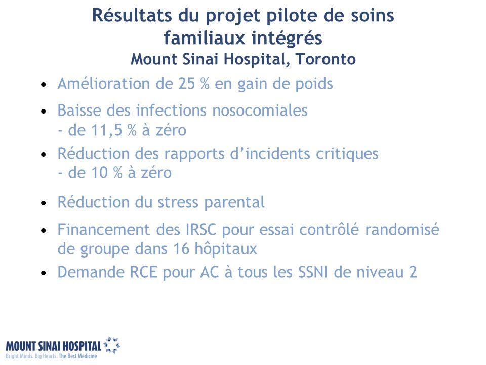 Résultats du projet pilote de soins familiaux intégrés Mount Sinai Hospital, Toronto Amélioration de 25 % en gain de poids Baisse des infections nosoc