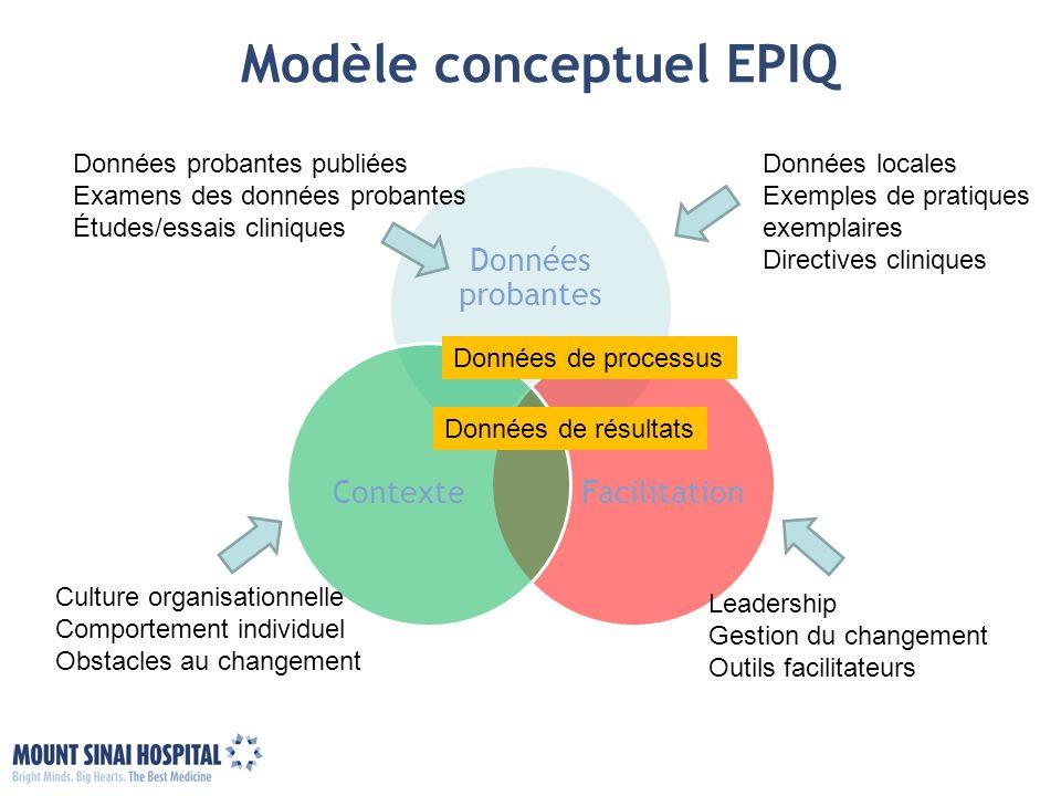 Modèle conceptuel EPIQ Données probantes FacilitationContexte Culture organisationnelle Comportement individuel Obstacles au changement Leadership Ges