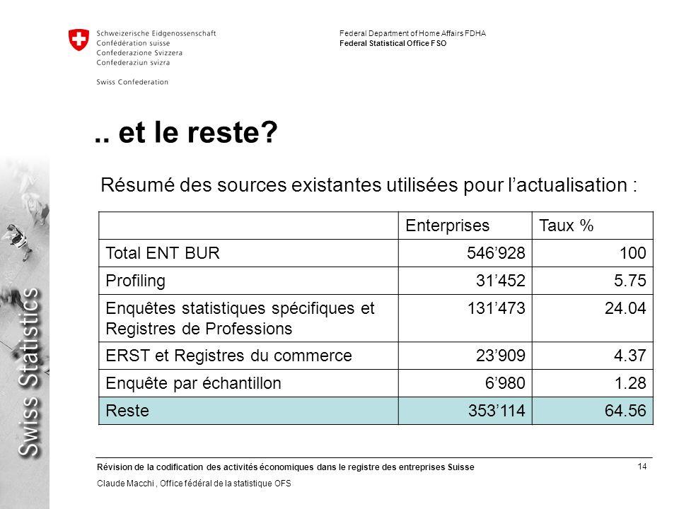 14 Révision de la codification des activités économiques dans le registre des entreprises Suisse Claude Macchi, Office fédéral de la statistique OFS F