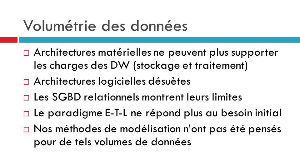Volumétrie des données Architectures matérielles ne peuvent plus supporter les charges des DW (stockage et traitement) Architectures logicielles désuè