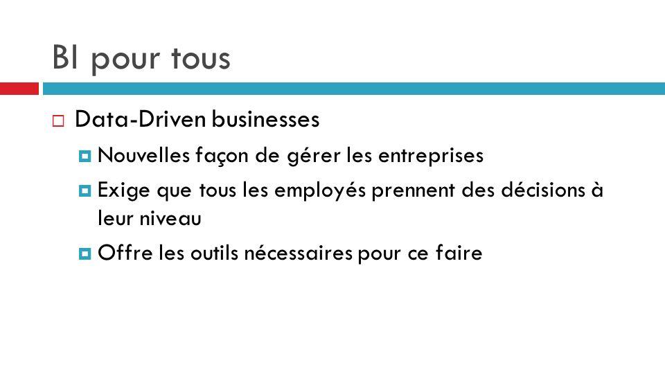 Data-Driven businesses Nouvelles façon de gérer les entreprises Exige que tous les employés prennent des décisions à leur niveau Offre les outils néce