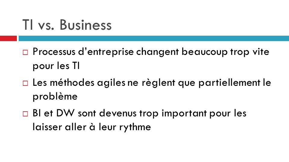 TI vs. Business Processus dentreprise changent beaucoup trop vite pour les TI Les méthodes agiles ne règlent que partiellement le problème BI et DW so
