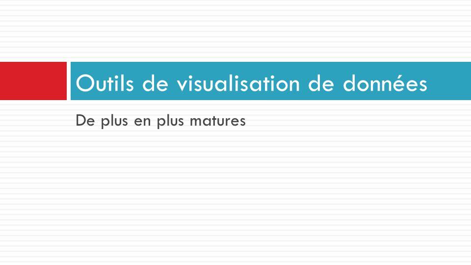 De plus en plus matures Outils de visualisation de données