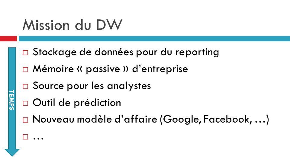 Mission du DW Stockage de données pour du reporting Mémoire « passive » dentreprise Source pour les analystes Outil de prédiction Nouveau modèle daffa