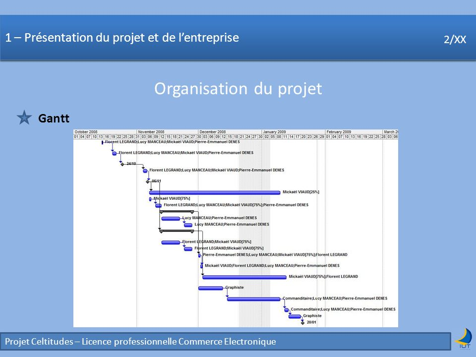 Projet Celtitudes – Licence professionnelle Commerce Electronique 2/XX Quatrième partie : Etude de lergonomie