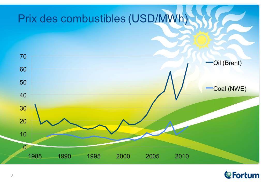 33 Prix des combustibles (USD/MWh)
