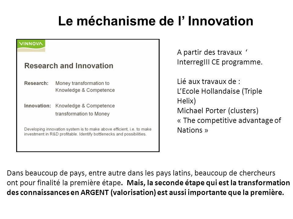Le méchanisme de l Innovation A partir des travaux InterregIII CE programme. Lié aux travaux de : LEcole Hollandaise (Triple Helix) Michael Porter (cl