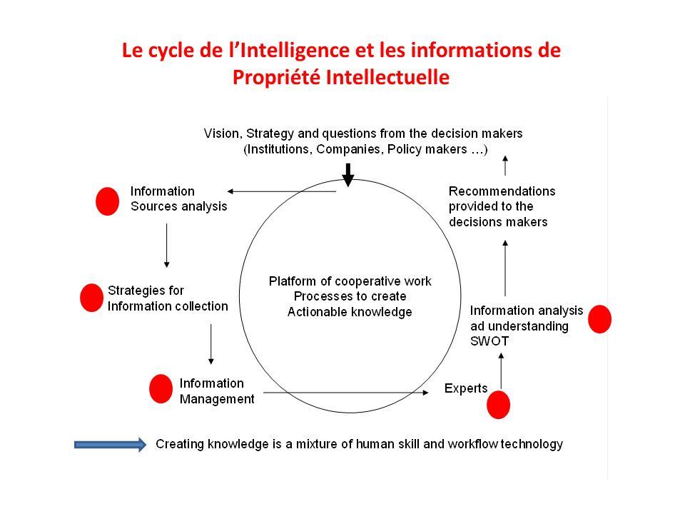 Le cycle de lIntelligence et les informations de Propriété Intellectuelle