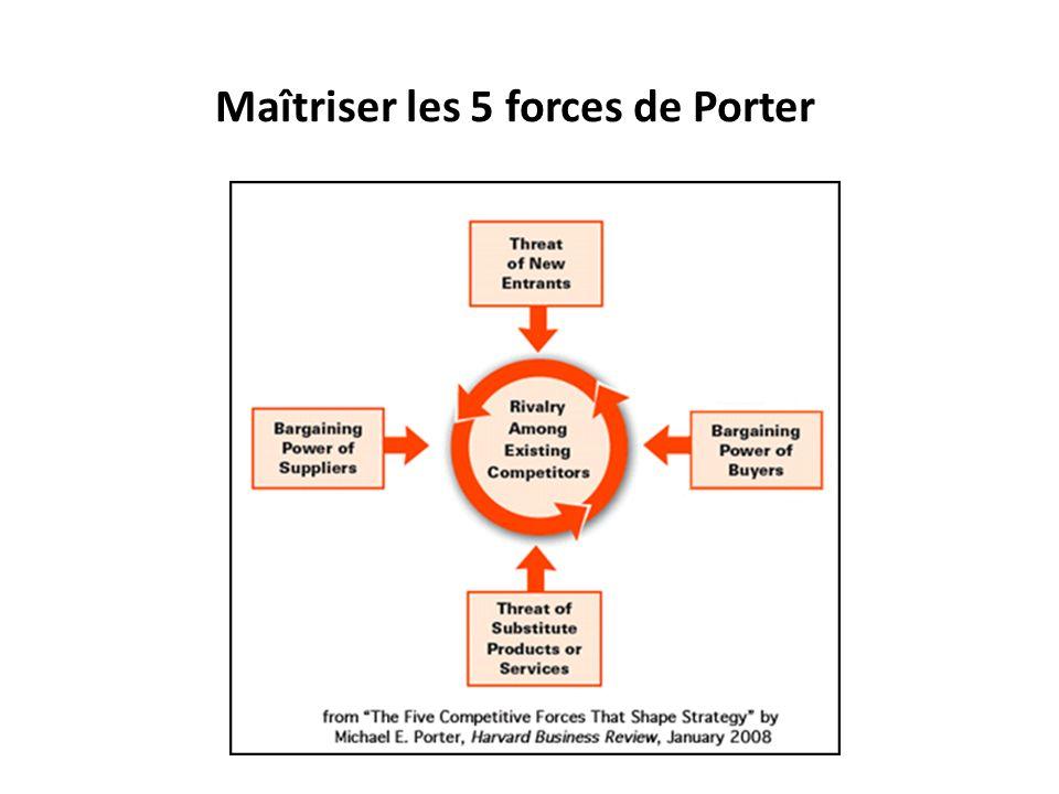 Maîtriser les 5 forces de Porter
