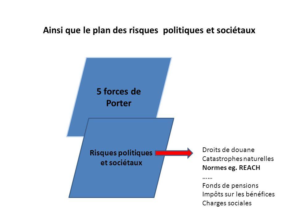 Ainsi que le plan des risques politiques et sociétaux 5 forces de Porter Risques politiques et sociétaux Droits de douane Catastrophes naturelles Normes eg.