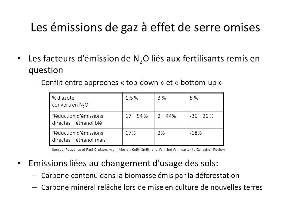 Les émissions de gaz à effet de serre omises Les facteurs démission de N 2 O liés aux fertilisants remis en question – Conflit entre approches « top-down » et « bottom-up » Emissions liées au changement dusage des sols: – Carbone contenu dans la biomasse émis par la déforestation – Carbone minéral relâché lors de mise en culture de nouvelles terres % dazote converti en N 2 O 1,5 %3 %5 % Réduction démissions directes – éthanol blé 17 – 54 %2 – 44%-36 – 26 % Réduction démissions directes – éthanol maïs 17%2%-18% Source: Response of Paul Crutzen, Arvin Mosier, Keith Smith and Wilfried Winiwarter to Gallagher Review