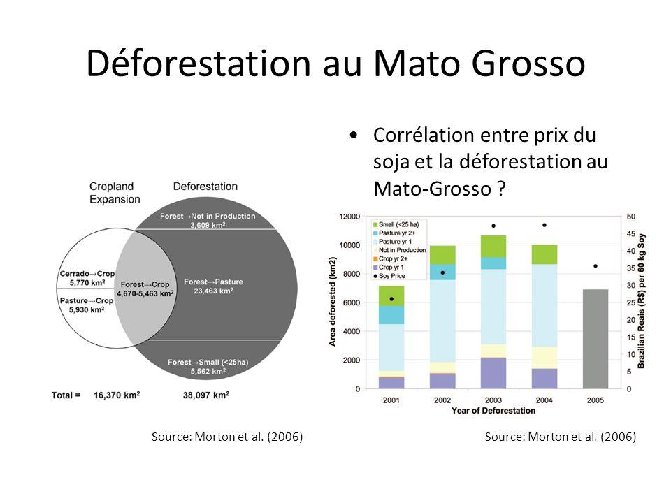 Déforestation au Mato Grosso Corrélation entre prix du soja et la déforestation au Mato-Grosso .