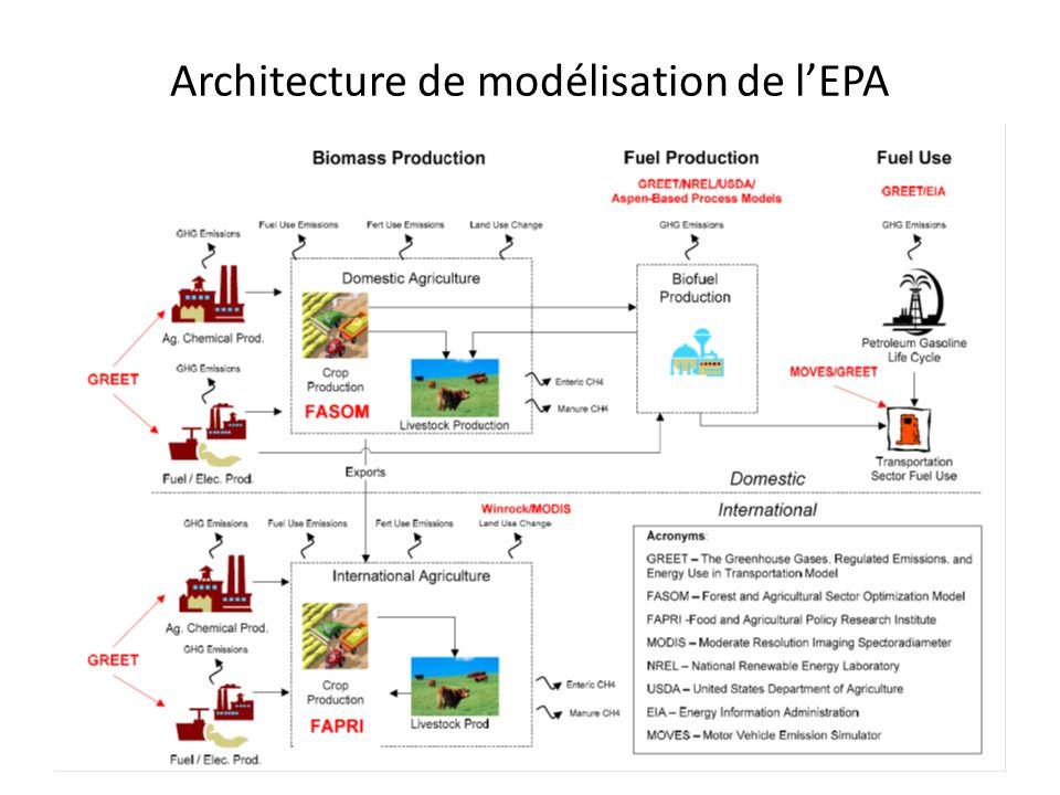 Architecture de modélisation de lEPA