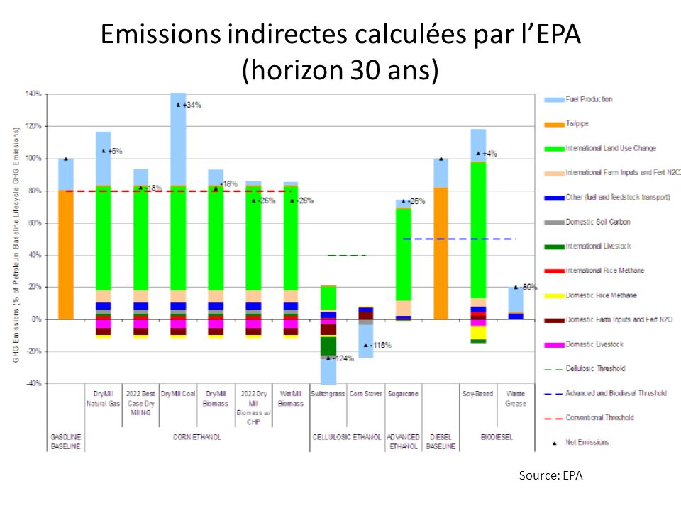 Emissions indirectes calculées par lEPA (horizon 30 ans) Source: EPA