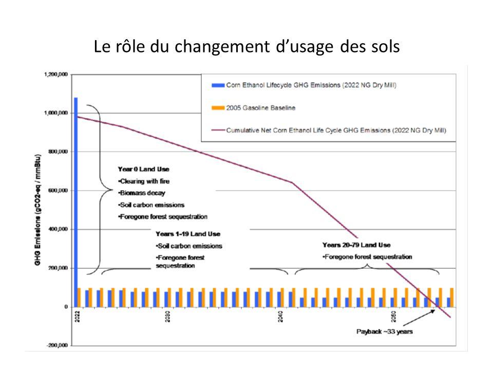 Le rôle du changement dusage des sols