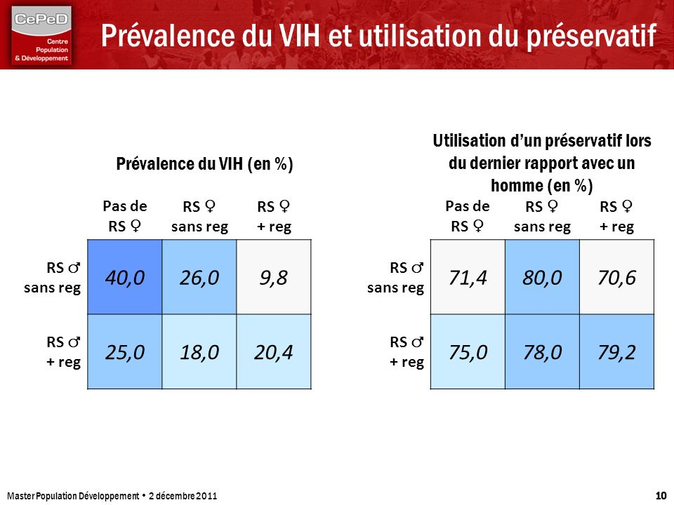 Prévalence du VIH et utilisation du préservatif Master Population Développement 2 décembre 2011 10 Pas de RS RS sans reg RS + reg RS sans reg 40,026,0