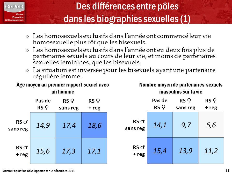 Master Population Développement 2 décembre 2011 11 Des différences entre pôles dans les biographies sexuelles (1) Pas de RS RS sans reg RS + reg RS sa