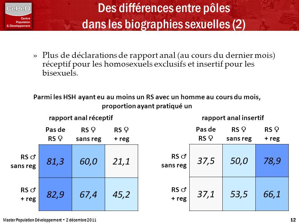 Master Population Développement 2 décembre 2011 12 Des différences entre pôles dans les biographies sexuelles (2) Pas de RS RS sans reg RS + reg RS sa