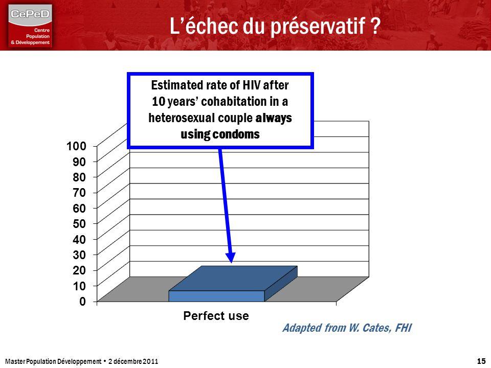 Léchec du préservatif ? Master Population Développement 2 décembre 2011 15 Estimated rate of HIV after 10 years cohabitation in a heterosexual couple