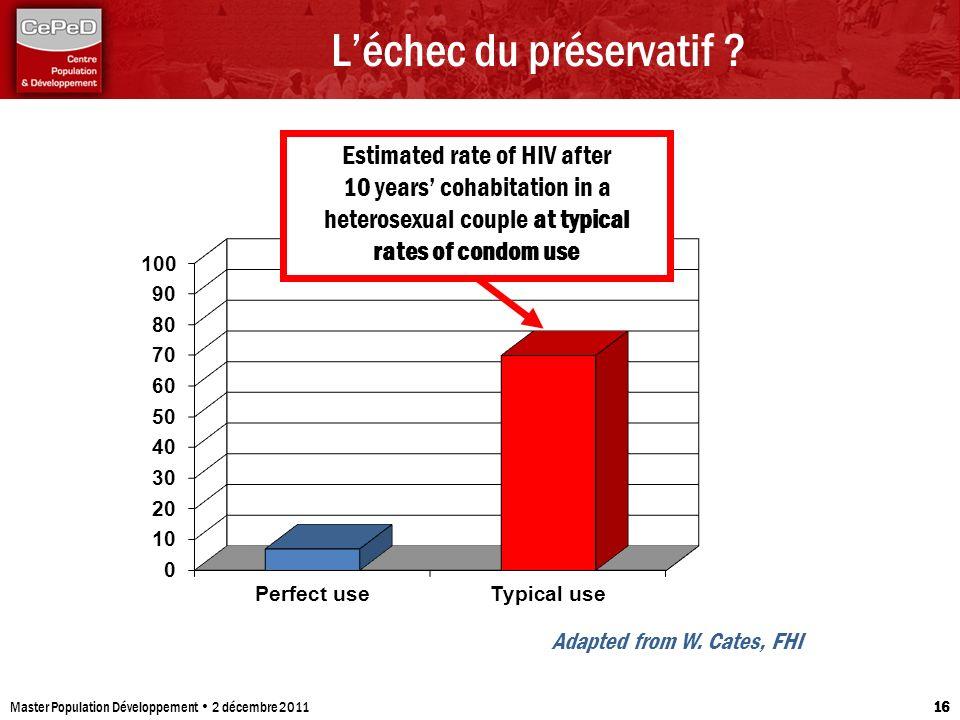 Léchec du préservatif ? Master Population Développement 2 décembre 2011 16 Adapted from W. Cates, FHI Estimated rate of HIV after 10 years cohabitatio
