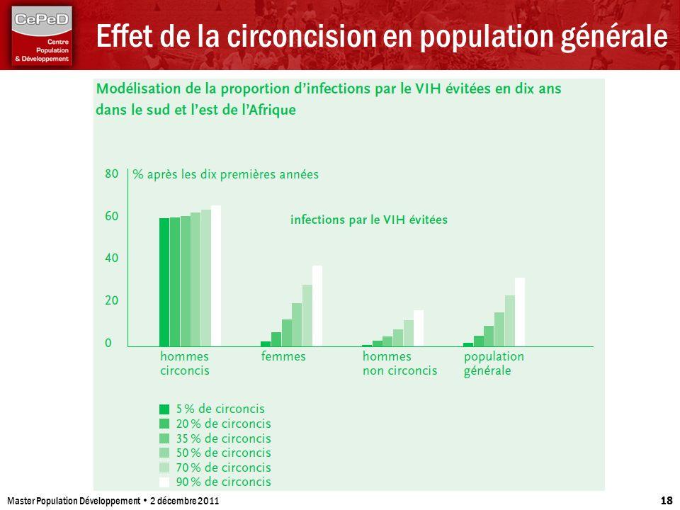 Effet de la circoncision en population générale Master Population Développement 2 décembre 2011 18