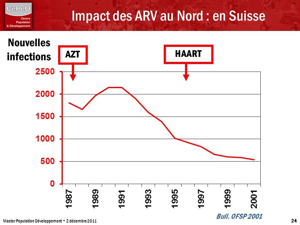 Impact des ARV au Nord : en Suisse Master Population Développement 2 décembre 2011 24 Bull. OFSP 2001 AZT HAART Nouvelles infections
