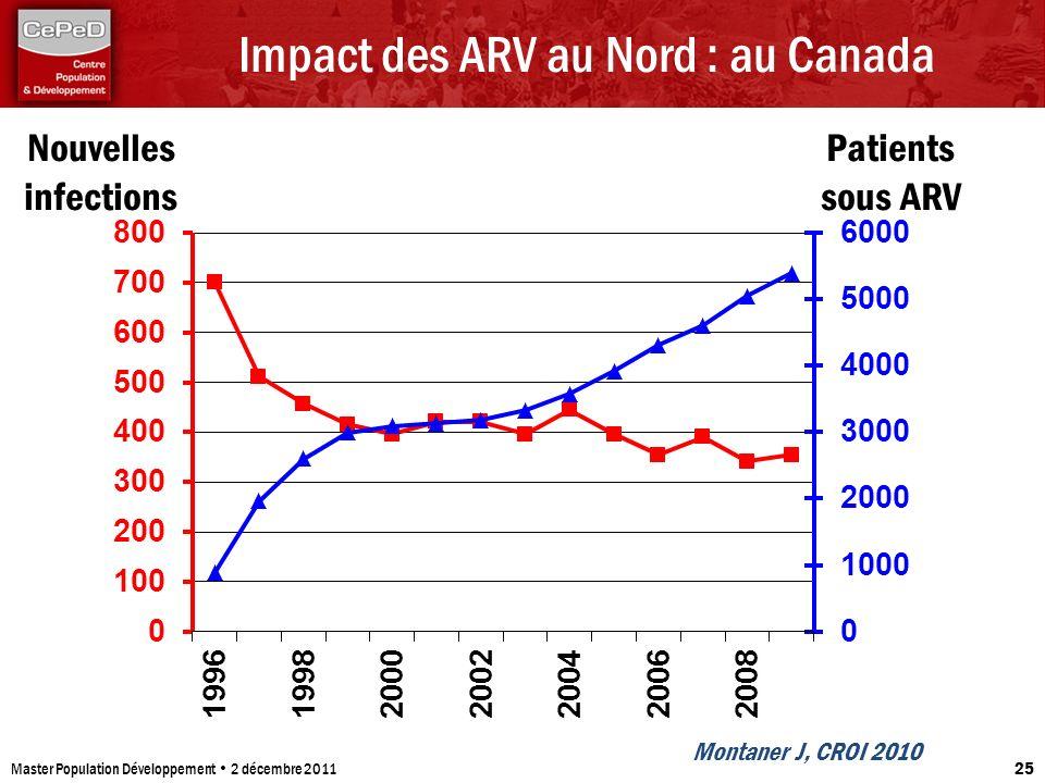 Impact des ARV au Nord : au Canada Master Population Développement 2 décembre 2011 25 Montaner J, CROI 2010 Nouvelles infections Patients sous ARV