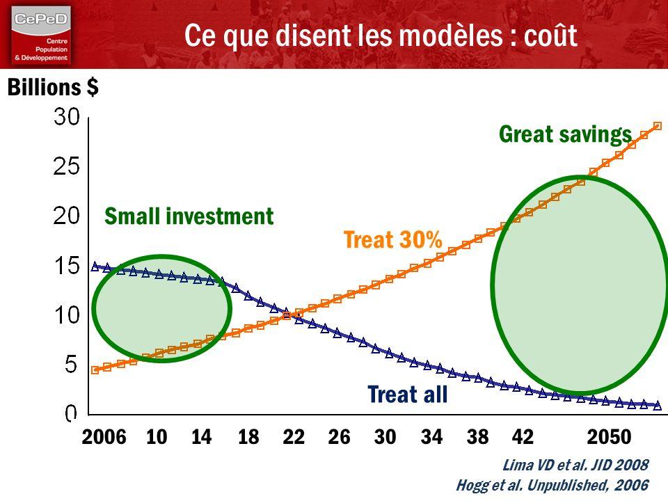 Lima VD et al. JID 2008 Hogg et al. Unpublished, 2006 Ce que disent les modèles : coût 20061014182226303438422050 Treat 30% Treat all Billions $ Small