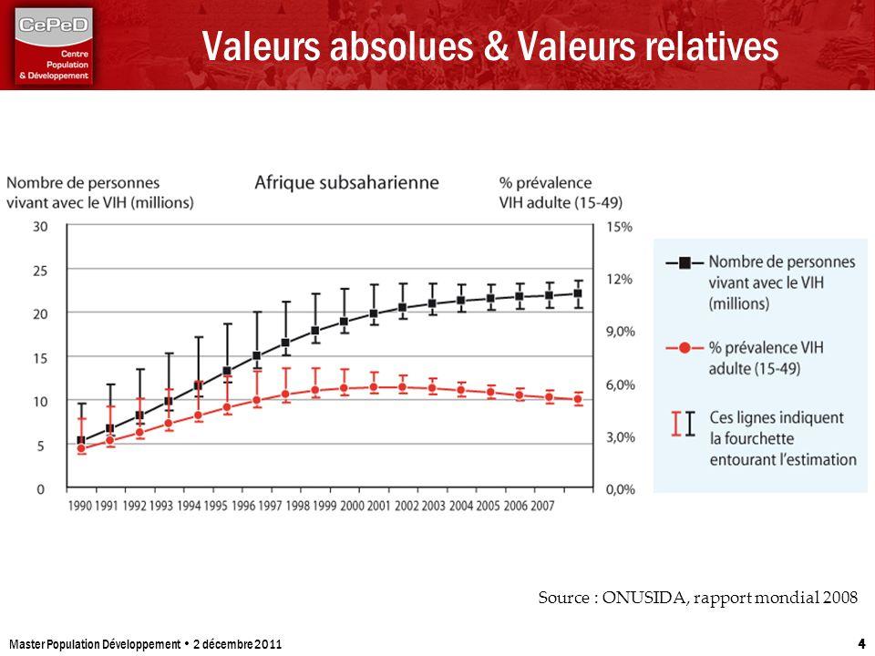 Valeurs absolues & Valeurs relatives Master Population Développement 2 décembre 2011 4 Source : ONUSIDA, rapport mondial 2008