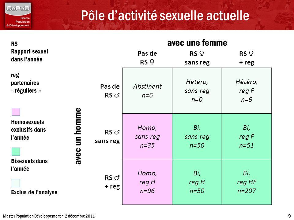 Pôle dactivité sexuelle actuelle Master Population Développement 2 décembre 2011 9 Pas de RS RS sans reg RS + reg Pas de RS Abstinent n=6 Hétéro, sans