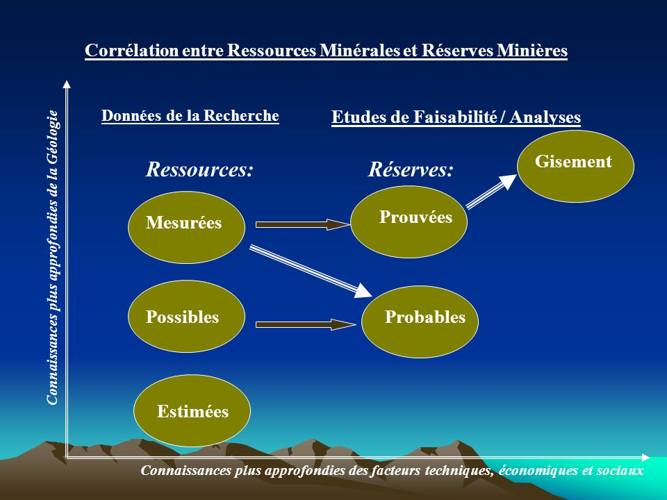 Corrélation entre Ressources Minérales et Réserves Minières Mesurées Probables Prouvées Gisement Données de la Recherche Etudes de Faisabilité / Analy