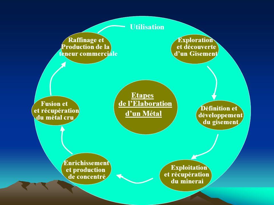 Etapes de lElaboration dun Métal Exploration et découverte dun Gisement Définition et développement du gisement Exploitation et récupération du minera