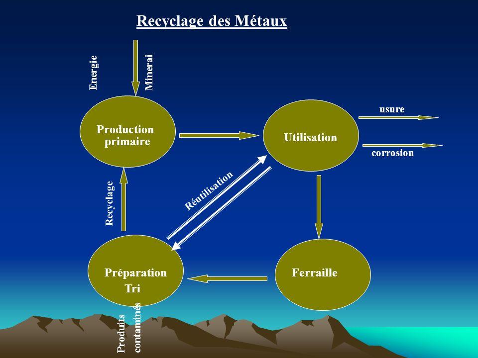 Recyclage des Métaux Production primaire Utilisation FerraillePréparation Tri usure corrosion Réutilisation Recyclage Produitscontaminés MineraiEnergi