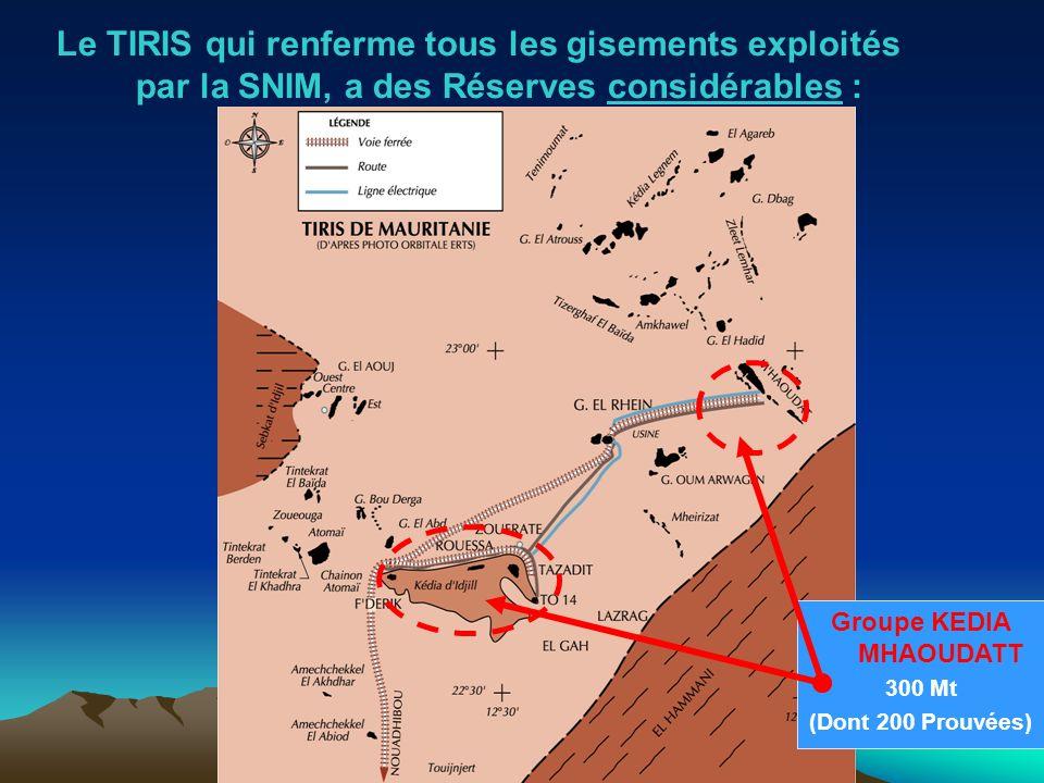 Le TIRIS qui renferme tous les gisements exploités par la SNIM, a des Réserves considérables : Groupe KEDIA MHAOUDATT 300 Mt (Dont 200 Prouvées)