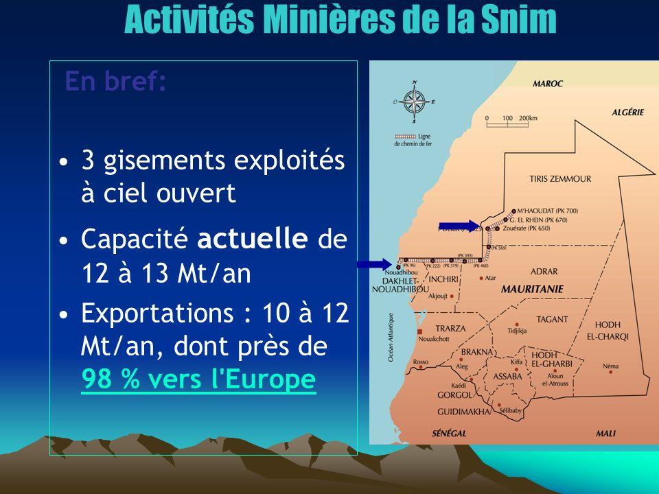 En bref: 3 gisements exploités à ciel ouvert Capacité actuelle de 12 à 13 Mt/an Exportations : 10 à 12 Mt/an, dont près de 98 % vers l'Europe Activité