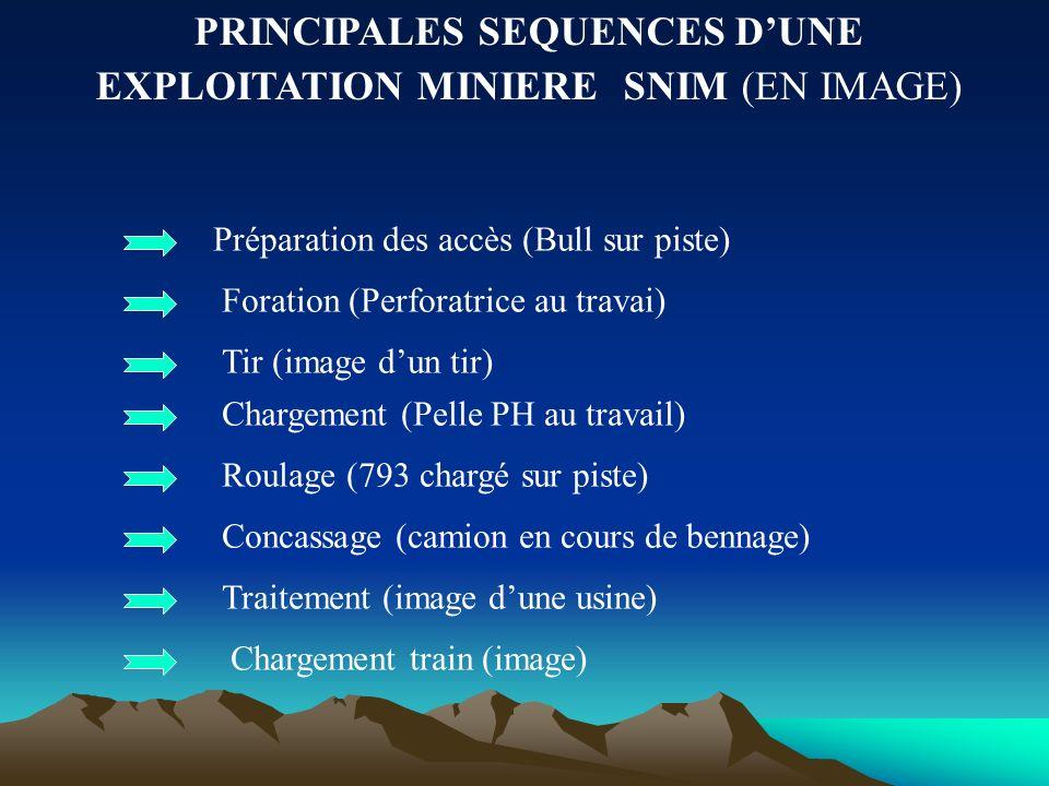 PRINCIPALES SEQUENCES DUNE EXPLOITATION MINIERE SNIM (EN IMAGE) Préparation des accès (Bull sur piste) Foration (Perforatrice au travai) Tir (image du